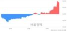 <유>현대오토에버, 5.73% 오르며 체결강도 강세 지속(103%)