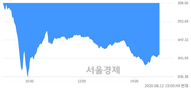 오후 3:00 현재 코스닥은 42:58으로 매수우위, 매수강세 업종은 운송업(1.29%↓)