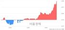 <코>국순당, 매수잔량 438% 급증