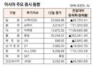 [표]아시아 주요 증시 동향(8월 12일)