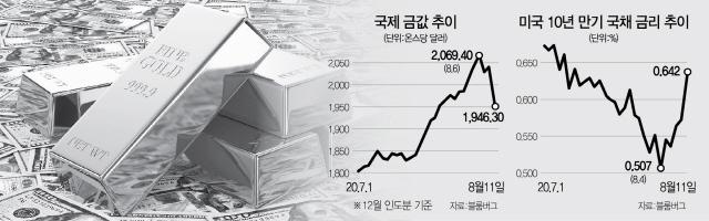 美 채권금리·달러 오르자 금값 미끄럼…'金, 그래도 3,000弗 간다'