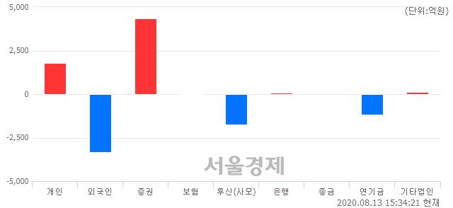 [마감 시황] 개인과 기관의 동반 매수세.. 코스피 2437.53(▲5.18, +0.21%) 상승 마감