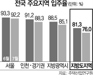 지방 중소도시는 입주율 '뚝'... 대출규제 등 직격탄