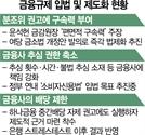 당국 추심금지에 배당제한까지 만지작...금융권 '당혹'