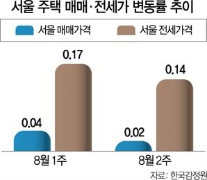 서울 매매·전세 계속 오르지만...상승폭은 둔화