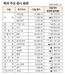 [표]해외 주요 증시 동향(8월 13일)