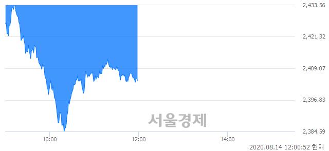 오후 12:00 현재 코스피는 47:53으로 매수우위, 매수강세 업종은 전기전자업(1.25%↓)