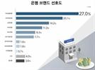 [리얼미터조사]국민선호도 최고은행은 '농협은행'