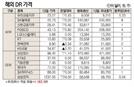 [표]해외 DR 가격(8월 13일)