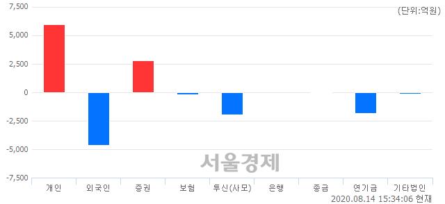 [마감 시황]  외국인과 기관의 동반 매도세.. 코스피 2407.49(▼30.04, -1.23%) 하락 마감