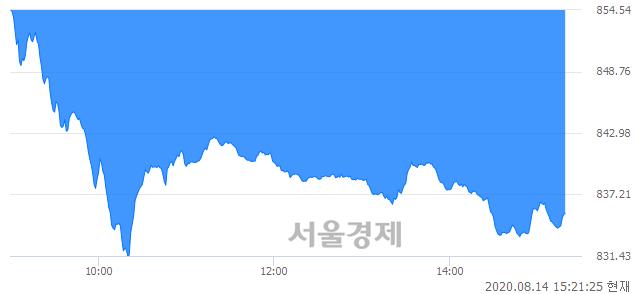 오후 3:21 현재 코스닥은 41:59으로 매수우위, 매수강세 업종은 기타 제조업(0.59%↓)