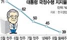 부동산에 성난 민심...文 지지율 40% 붕괴