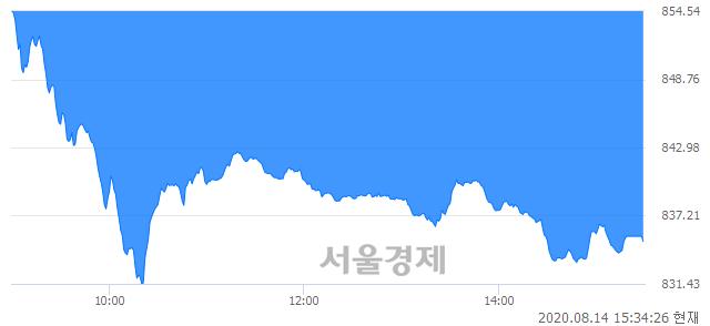 [마감 시황]  외국인과 기관의 동반 매도세.. 코스닥 835.03(▼19.74, -2.31%) 하락 마감