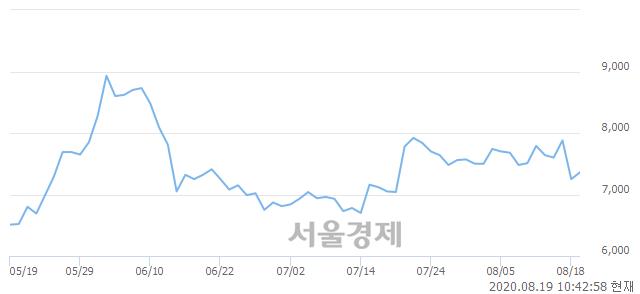 <코>성광벤드, 매수잔량 313% 급증