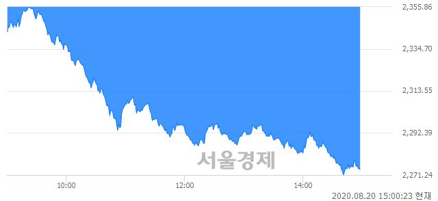 오후 3:00 현재 코스피는 35:65으로 매수우위, 매수강세 업종은 전기가스업(3.95%↓)