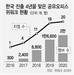 '위워크 한국' 벌써 성장통 겪나