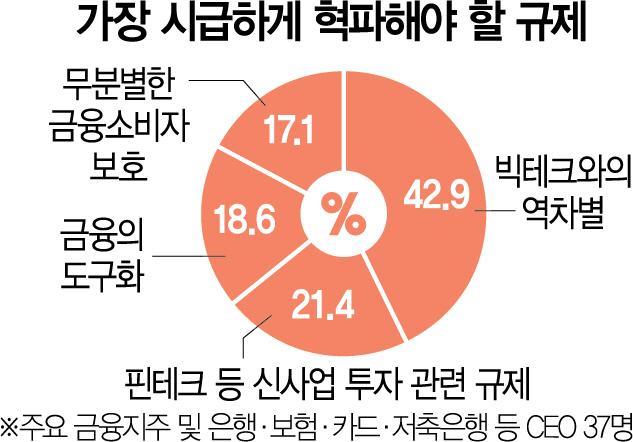 """금융사 CEO 10명중 4명 """"빅테크와의 역차별 해소, 가장 시급한 과제"""""""
