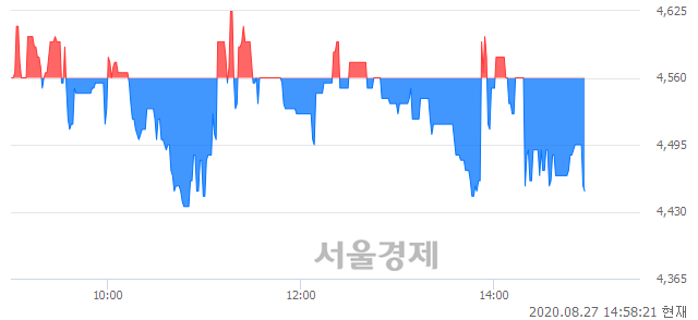 <코>신원종합개발, 매수잔량 469% 급증