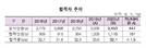 올해 1,110명 공인회계사 합격…최연소 21세·최연장 38세