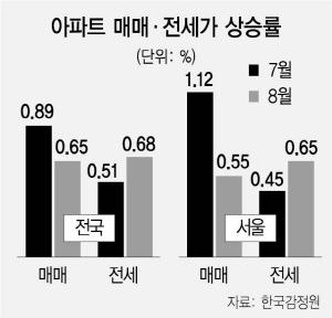 [단독] '공시가 120% 내에서 임대료 정해라'…'표준임대료' 폭탄 나오나