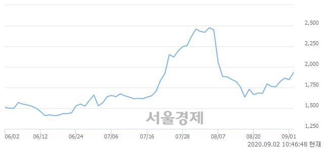 <코>아이오케이, 전일 대비 7.05% 상승.. 일일회전율은 1.35% 기록