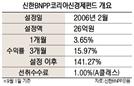 [펀드줌인] 사회 변화에 적극 투자 '신한BNPP코리아신경제펀드'