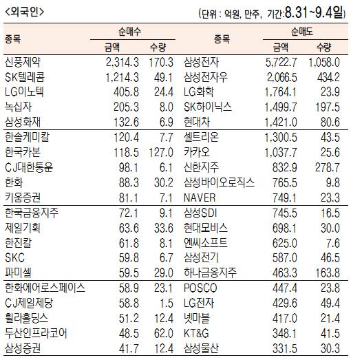 [표]주간 유가증권 기관·외국인·개인 순매수·도 상위종목(8월 31일~9월 4일)