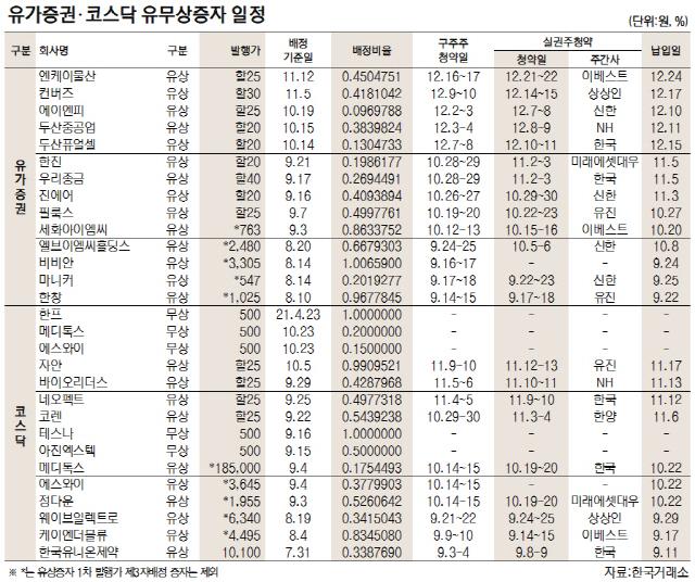 [표]유가증권·코스닥 유무상증자 일정