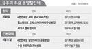이번주 서울 청약 '0'가구…분상제發 공급절벽 온다