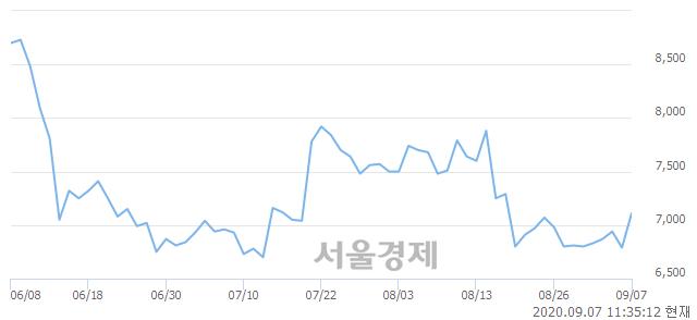 <코>성광벤드, 4.71% 오르며 체결강도 강세 지속(142%)
