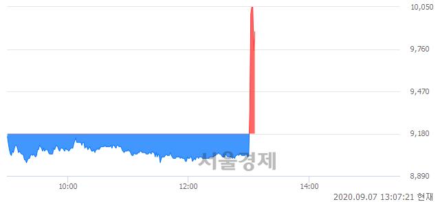 <코>이글벳, 매도잔량 352% 급증