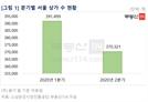 코로나 직격탄에 '텅빈 거리'…서울 3개월만에 상가 2만개 폐업