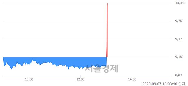 <코>이글벳, 전일 대비 9.48% 상승.. 일일회전율은 6.51% 기록