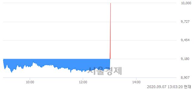 <코>이글벳, 8.82% 오르며 체결강도 강세로 반전(113%)