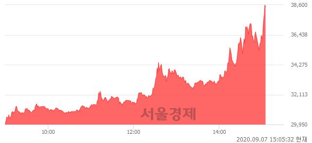 <코>바디텍메드, 상한가 진입.. +29.92% ↑