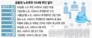 거대여당·친노동 업고…금융권 '노조추천이사제' 재시동
