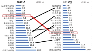 """""""스펙 쌓으면 무슨 소용?"""" 韓 청년실업률 상승 폭 OECD 3위"""