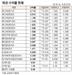 [표]채권 수익률 현황(9월 9일)
