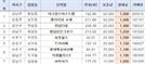 한달에 1,500만원…서울 최고가 월세 아파트는?