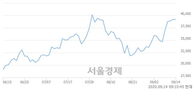 <코>엠씨넥스, 3.19% 오르며 체결강도 강세 지속(153%)