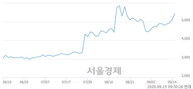 <코>휴맥스, 전일 대비 9.38% 상승.. 일일회전율은 12.67% 기록
