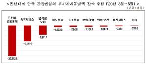 """한경연 """"코로나에 관광객 급감...일자리 12만개 날렸다"""""""