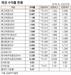 [표]채권 수익률 현황(9월15일)