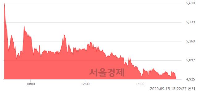 <코>캐리소프트, 매수잔량 403% 급증