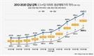 강북 아파트, 3.3㎡당 평균 가격 3,000만원 돌파