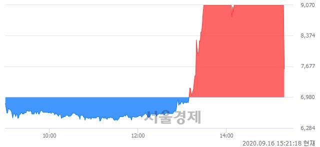유흥국화재우, 매도잔량 1478% 급증