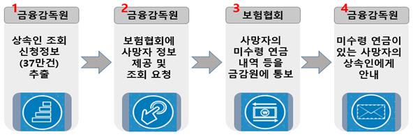 """잠자는 개인연금 728억원... """"혹시 나도 상속권리 있나 알려줍니다"""""""