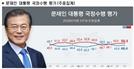文 대통령, '잘못하고 있다' 50.3%…추미애·윤미향 여파