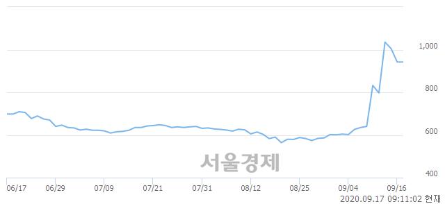 <유>대유플러스, 매도잔량 446% 급증