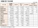 [표]유형별 펀드 자금 동향(9월 16일)